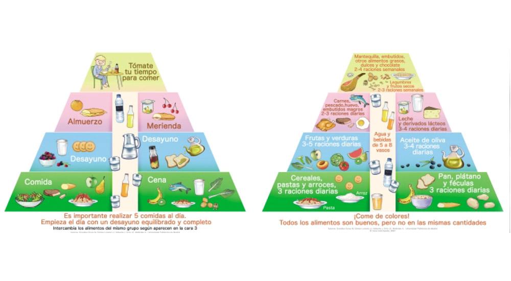 La pirámide alimentaria infantil como base de la alimentación equilibrada