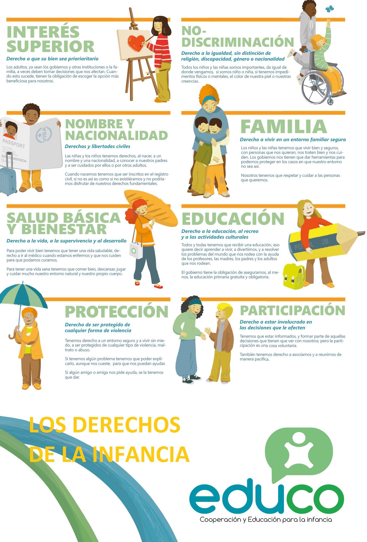 Póster Derechos de la Infancia