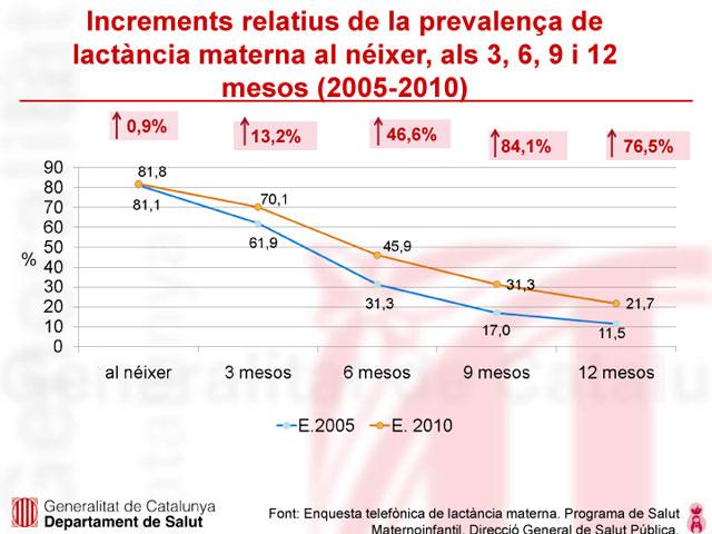 grafica-lactancia-catalunya-2010