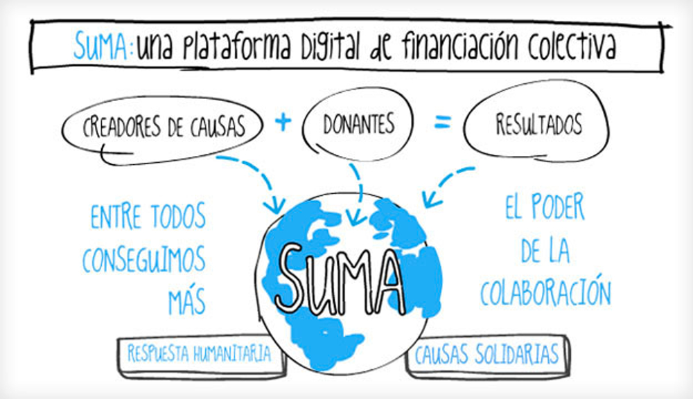 La plataforma BBVA Suma recauda fondos para las becas comedor verano